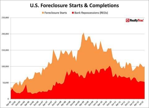 Oregon Foreclosures, Pearl Condos
